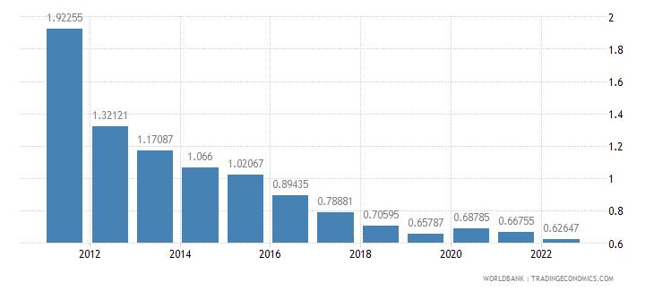 antigua and barbuda rural population growth annual percent wb data