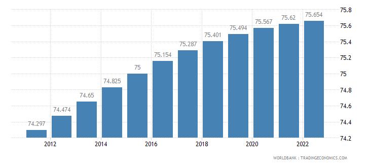 antigua and barbuda rural population percent of total population wb data