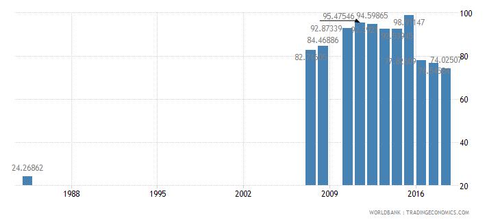 antigua and barbuda school enrollment preprimary female percent gross wb data