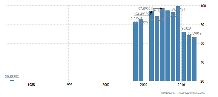 antigua and barbuda school enrollment preprimary male percent gross wb data