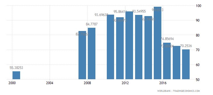 antigua and barbuda school enrollment preprimary percent gross wb data