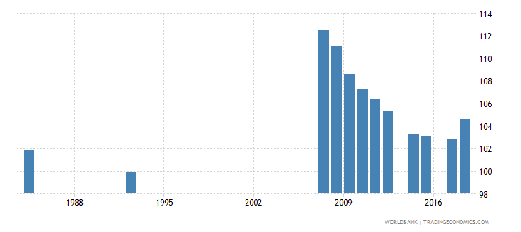 antigua and barbuda school enrollment primary female percent gross wb data