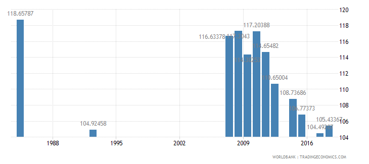 antigua and barbuda school enrollment primary male percent gross wb data