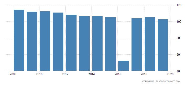 antigua and barbuda school enrollment primary percent gross wb data
