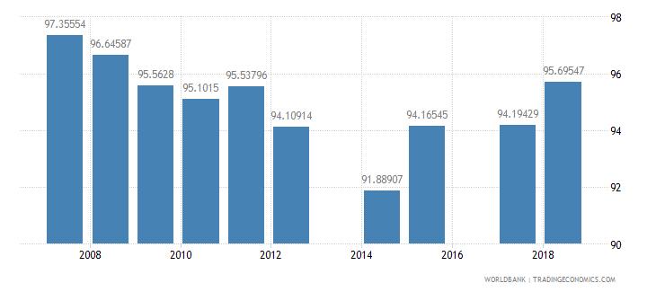 antigua and barbuda school enrollment primary percent net wb data