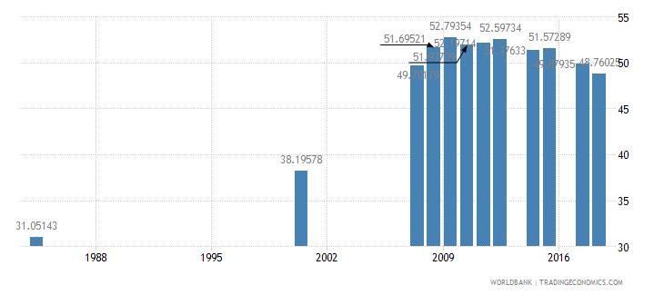 antigua and barbuda school enrollment primary private percent of total primary wb data