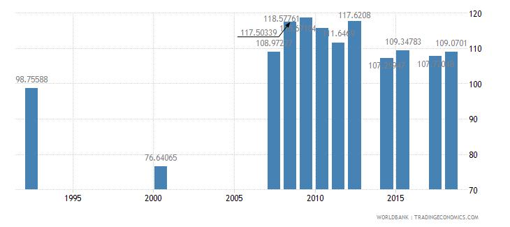 antigua and barbuda school enrollment secondary female percent gross wb data