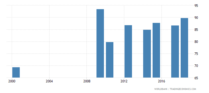 antigua and barbuda school enrollment secondary female percent net wb data