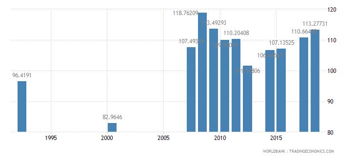 antigua and barbuda school enrollment secondary male percent gross wb data