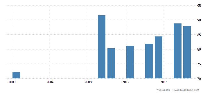 antigua and barbuda school enrollment secondary male percent net wb data