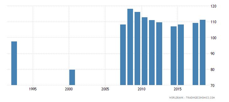 antigua and barbuda school enrollment secondary percent gross wb data