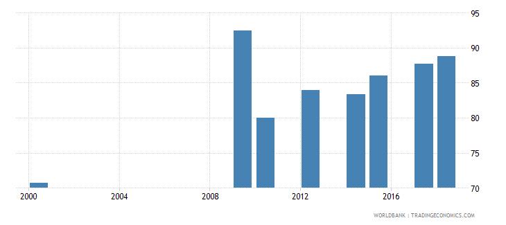 antigua and barbuda school enrollment secondary percent net wb data