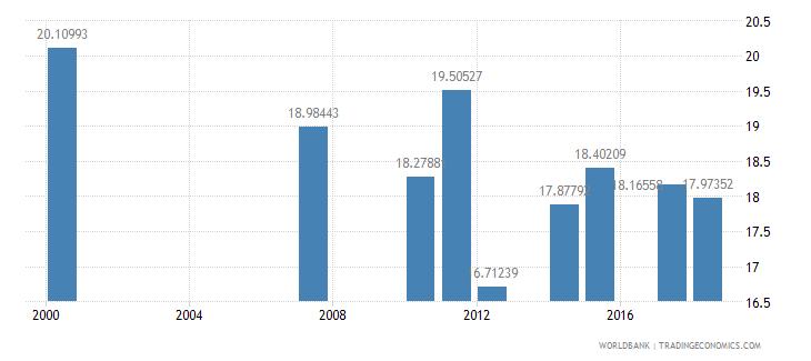 antigua and barbuda school enrollment secondary private percent of total secondary wb data
