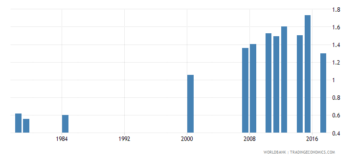 antigua and barbuda school life expectancy pre primary both sexes years wb data