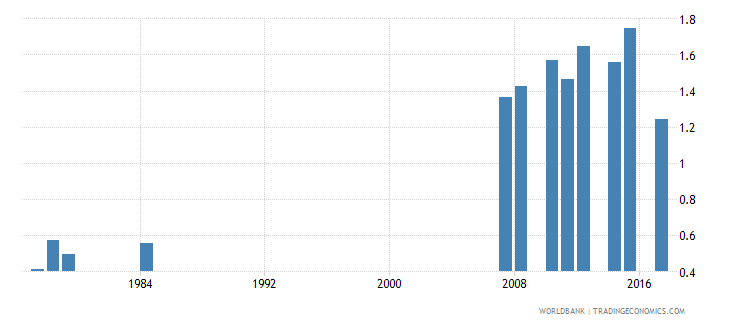 antigua and barbuda school life expectancy pre primary male years wb data