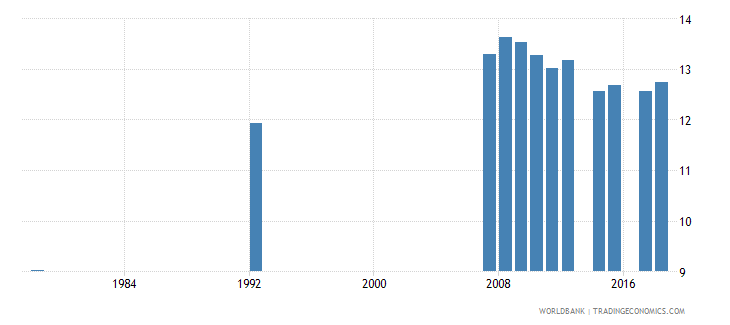 antigua and barbuda school life expectancy primary and secondary female years wb data