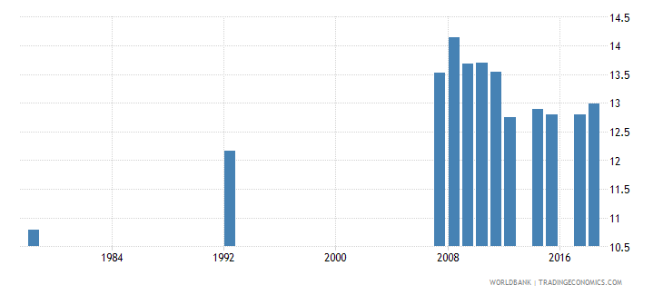 antigua and barbuda school life expectancy primary and secondary male years wb data