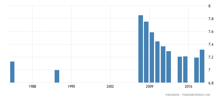 antigua and barbuda school life expectancy primary female years wb data