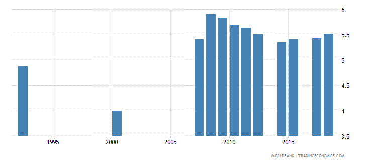 antigua and barbuda school life expectancy secondary both sexes years wb data