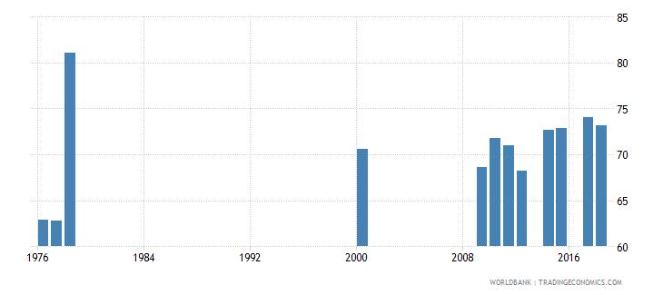 antigua and barbuda secondary education teachers percent female wb data
