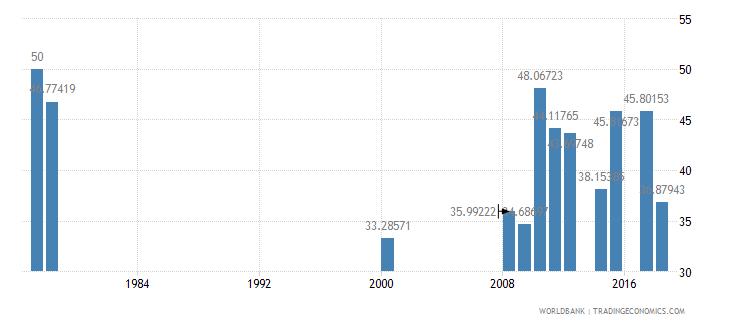 antigua and barbuda secondary education vocational pupils percent female wb data