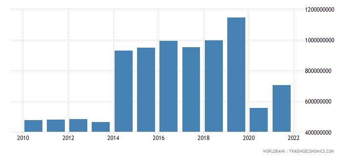 antigua and barbuda service exports bop us dollar wb data