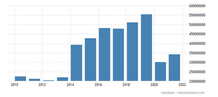 antigua and barbuda service imports bop us dollar wb data