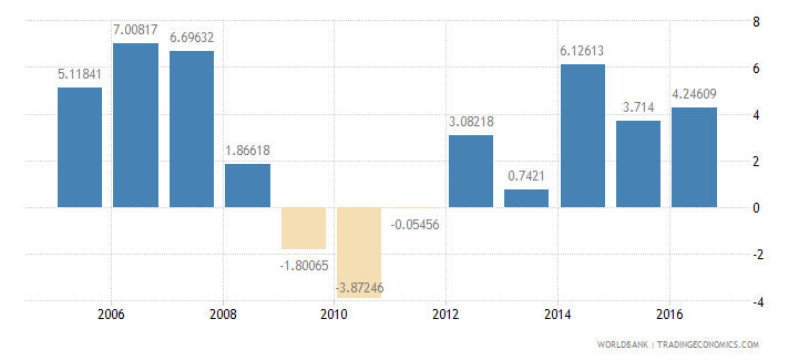 antigua and barbuda services etc  value added annual percent growth wb data