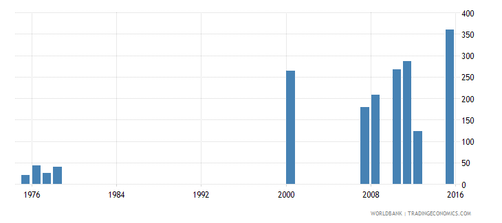 antigua and barbuda teachers in pre primary education both sexes number wb data