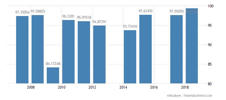 antigua and barbuda total enrollment primary percent net wb data