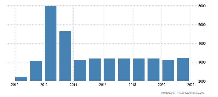 antigua and barbuda total fisheries production metric tons wb data