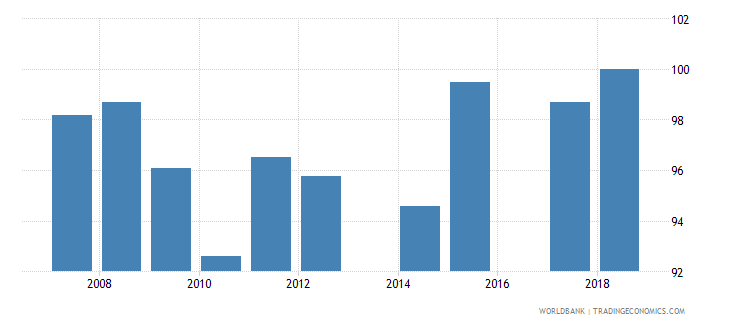 antigua and barbuda total net enrolment rate primary female percent wb data