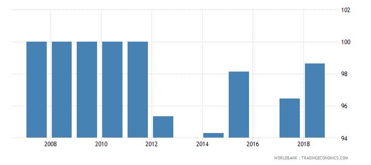 antigua and barbuda total net enrolment rate primary male percent wb data