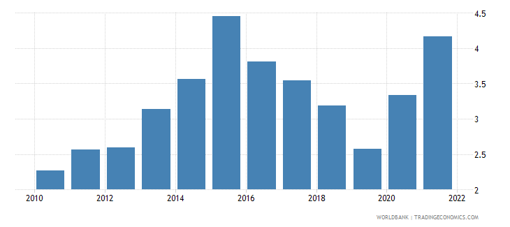 antigua and barbuda total reserves in months of imports wb data