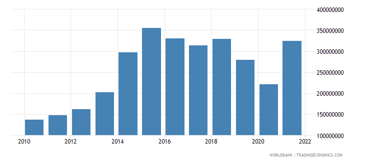 antigua and barbuda total reserves minus gold us dollar wb data