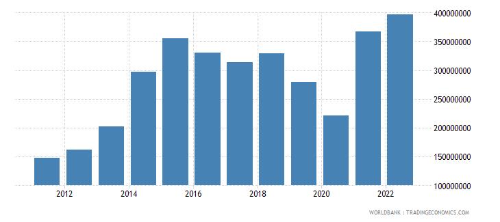 antigua and barbuda total reserves minus gold us dollar wb data