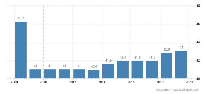 antigua and barbuda total tax rate percent of profit wb data