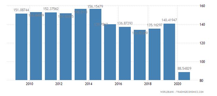 antigua and barbuda trade percent of gdp wb data