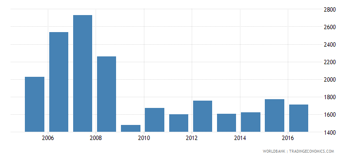 antigua and barbuda trademark applications nonresident by count wb data