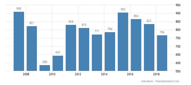 antigua and barbuda trademark applications total wb data