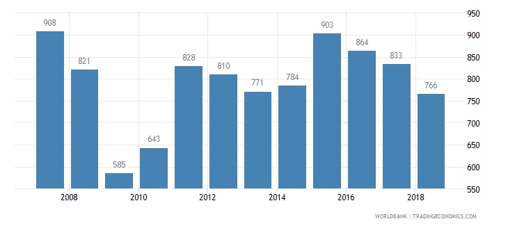antigua and barbuda trademark applications total wb data