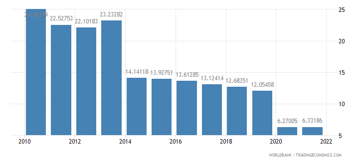antigua and barbuda transport services percent of service exports bop wb data