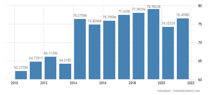antigua and barbuda travel services percent of service exports bop wb data