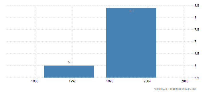 antigua and barbuda unemployment total percent of total labor force wb data