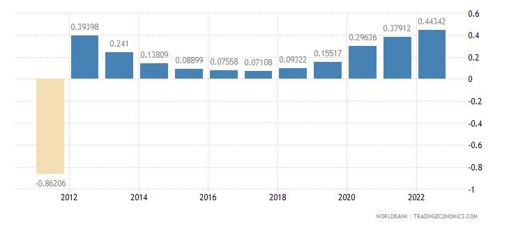 antigua and barbuda urban population growth annual percent wb data