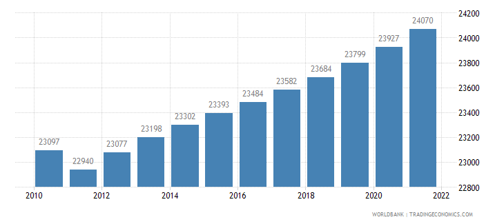 antigua and barbuda urban population wb data