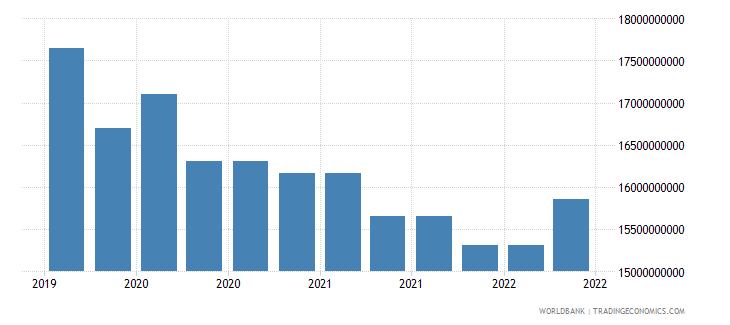 argentina 09_insured export credit exposures berne union wb data