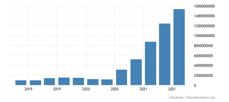 argentina 13_multilateral loans imf short term wb data