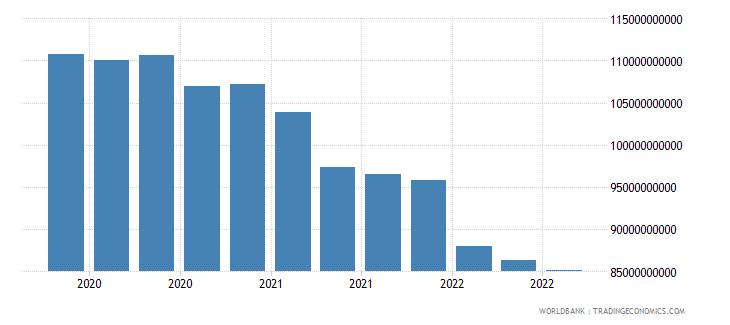 argentina 17_international debt securities nonbanks wb data