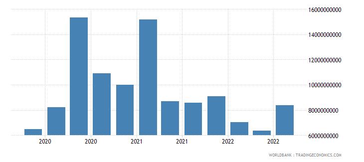 argentina 18_international debt securities short term wb data
